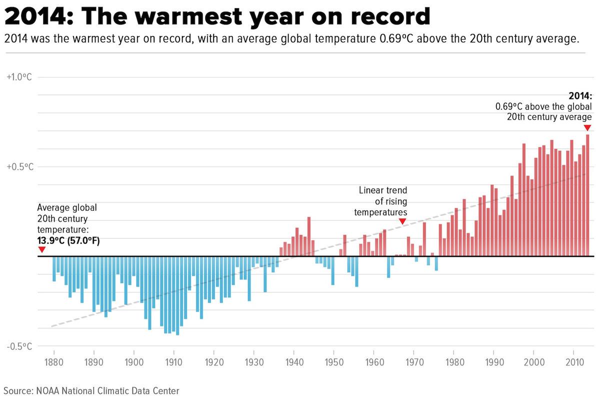 Temperature medie sulla Terra dal 1880 al 2014