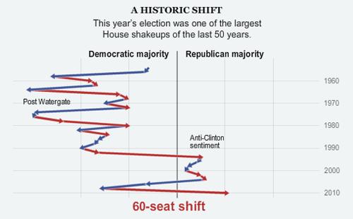 I ribaltamenti di maggioranze alla Camera nell'infografica del New York Times