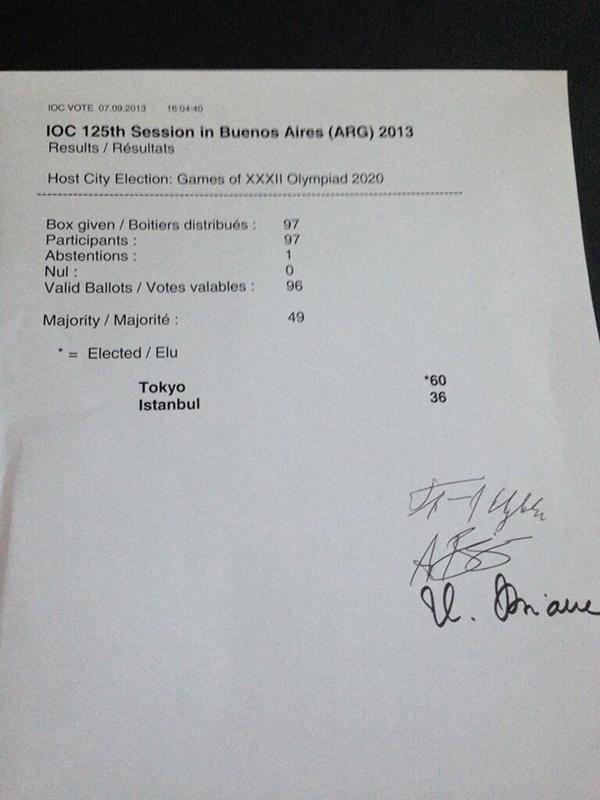 Risultato della votazione per i Giochi Olimpici 2020