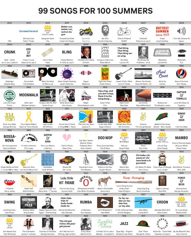 99 canzoni per l'estate