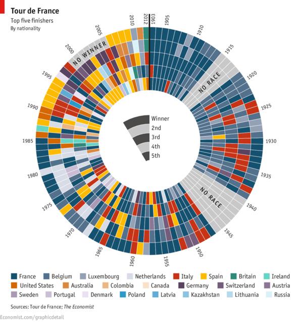 I vincitori del Tour de France in infografica