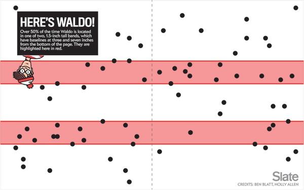 Lo schema per trovare Waldo