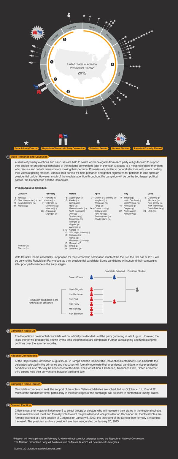 Le presidenziali americane 2012 in infografica