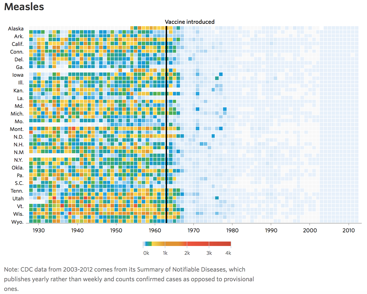 Efficacia del vaccino del morbillo