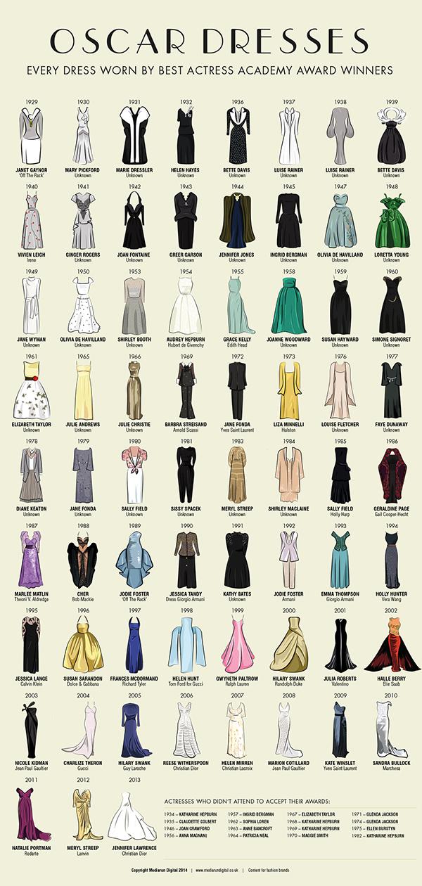 Tutti i vestiti degli
