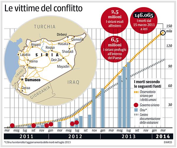 Grafico delle vittime nel conflitto siriano