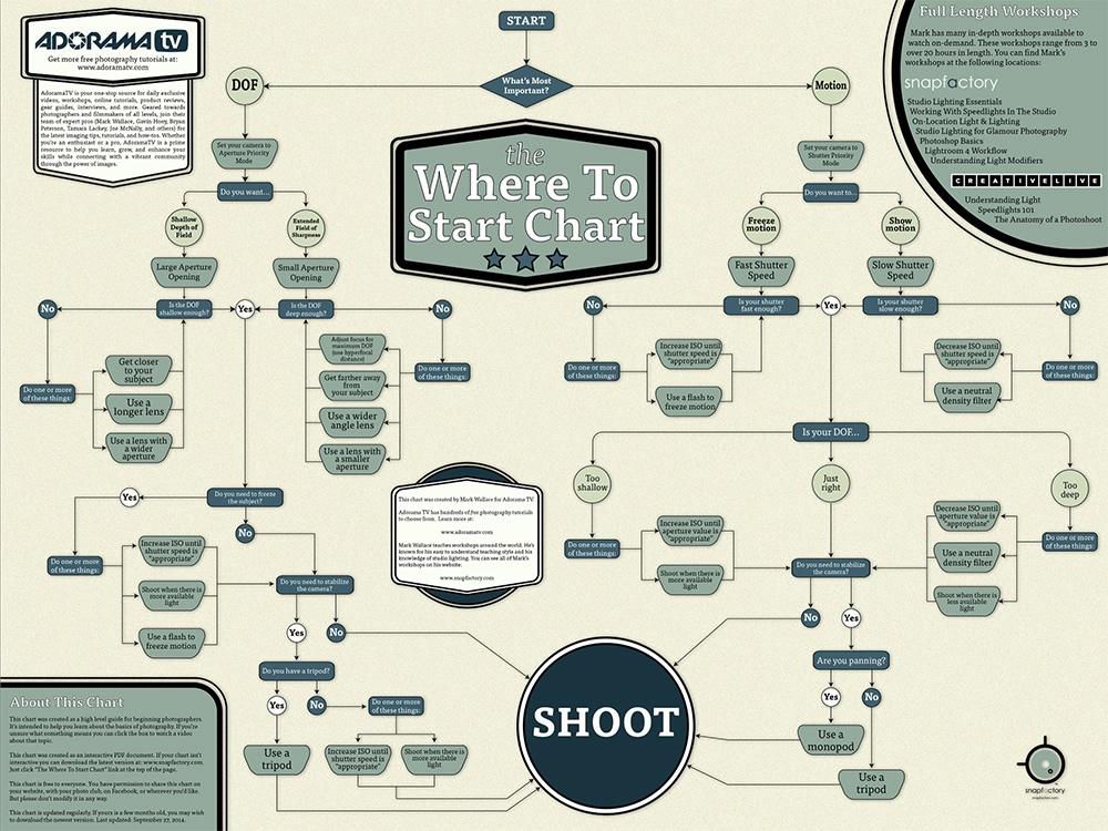 Where to start chart