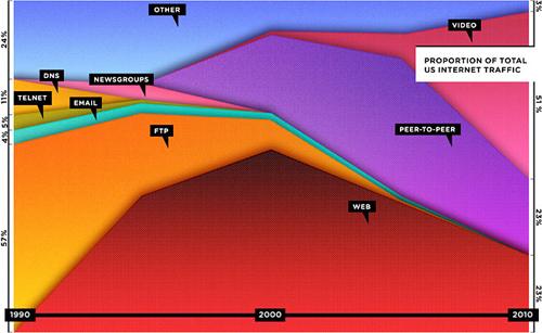 Il grafico sullo stato del web