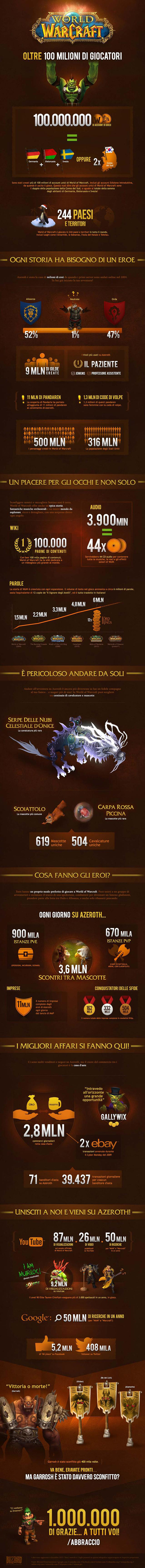 World of Warcraft 10 anni in infografica
